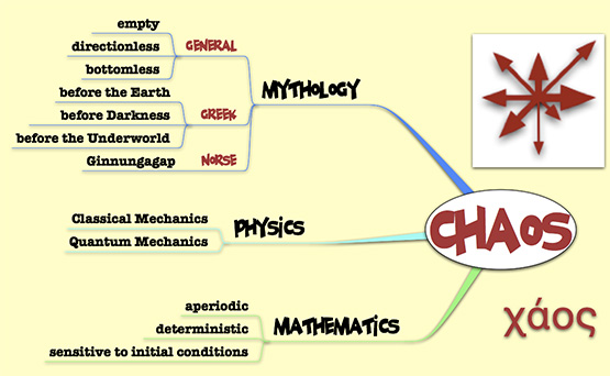 Chaos: the Mindmap